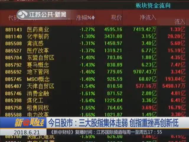 6月21日股市:三大股指集体走弱 创指重挫再创新低