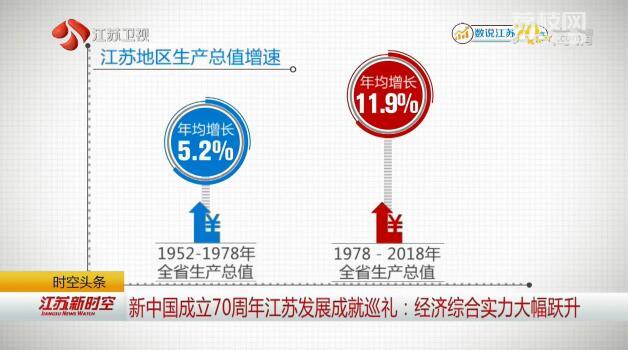 新中國成立70周年江蘇發展成就巡禮