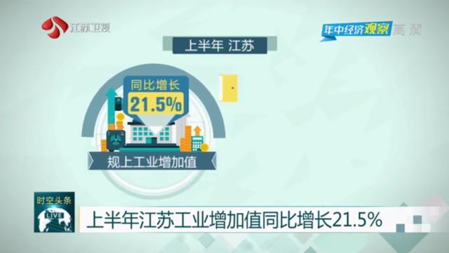 上半年江蘇工業增加值同比增長21.5% 國內國際雙循環